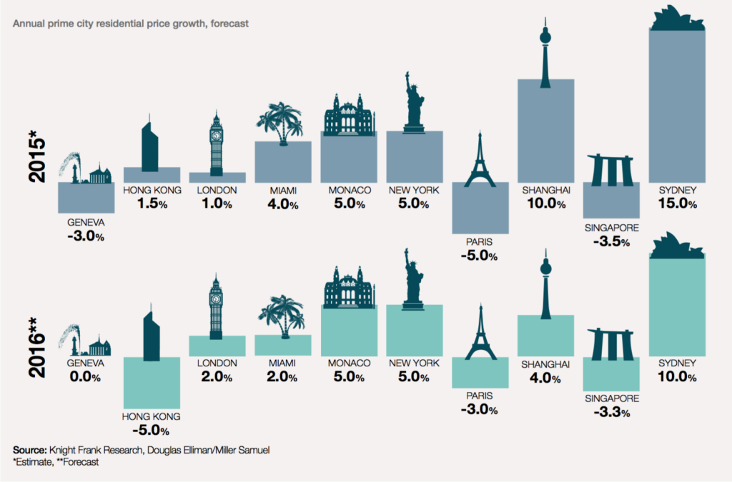 global-prime-cities-property-2015-6